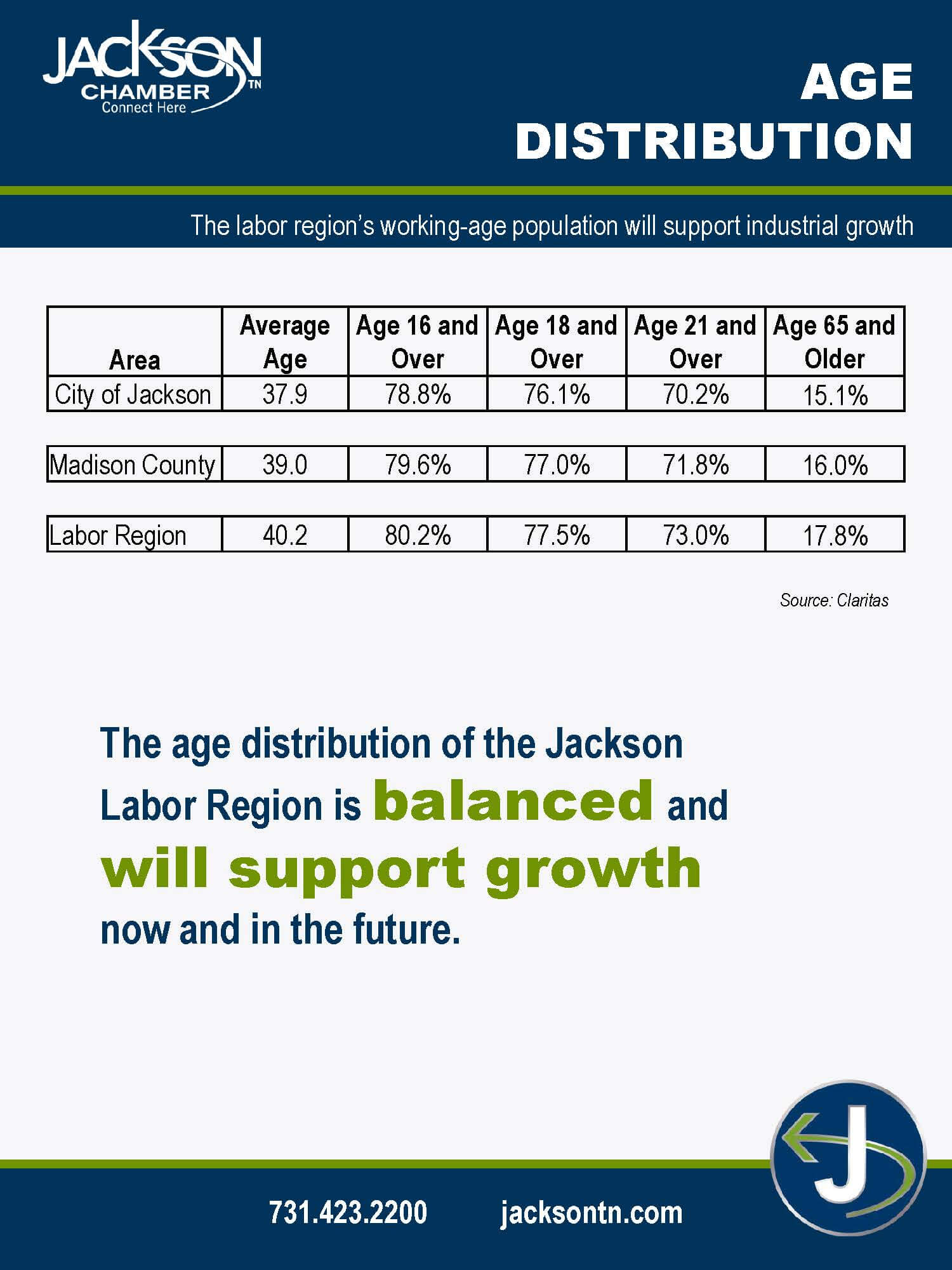 Jackson Tennessee Economic Development